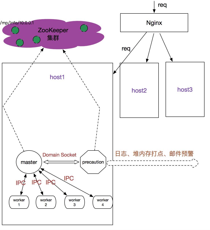 建议架构图